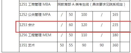 2015年MPAcc复试分数线 - 复试分数 ...
