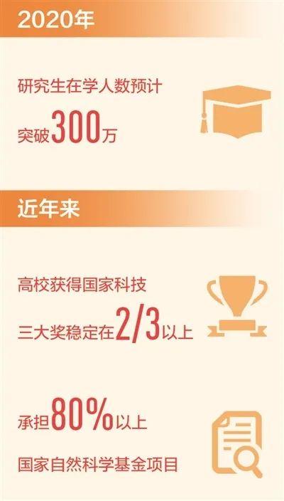 教育部:2020年研究生在学人数将突破300万人